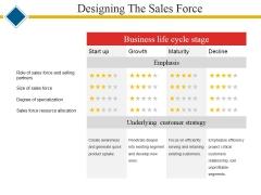Designing The Sales Force Ppt PowerPoint Presentation Outline Master Slide