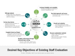 Desired Key Objectives Of Existing Staff Evaluation Ppt PowerPoint Presentation Layouts Format PDF