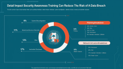 Detail Impact Security Awareness Training Can Reduce The Risk Of A Data Breach Icons PDF