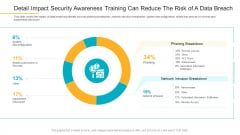 Detail Impact Security Awareness Training Can Reduce The Risk Of A Data Breach Information PDF