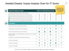 Detailed Disaster Impact Analysis Chart For It Sector Ppt PowerPoint Presentation Slides Download