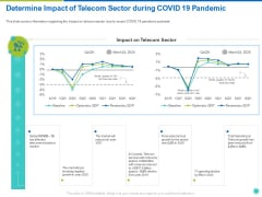 Determine Impact Of Telecom Sector During COVID 19 Pandemic Ppt Styles Slide PDF