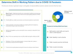 Determine Shift In Working Pattern Due To COVID 19 Pandemic Ppt File Templates PDF