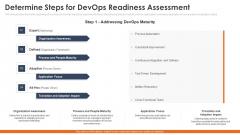 Determine Steps For Devops Readiness Assessment Microsoft PDF