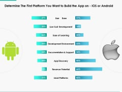Determine The First Platform You Want To Build The App On Ios Or Android Ppt Powerpoint Presentation Pictures Guidelines
