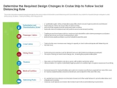Determine The Required Design Changes In Cruise Ship To Follow Social Distancing Rule Microsoft PDF