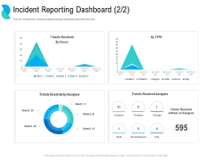 Determining Crisis Management BCP Incident Reporting Dashboard Resolved Themes PDF