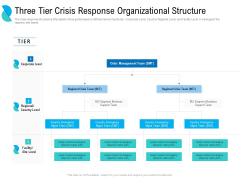 Determining Crisis Management BCP Three Tier Crisis Response Organizational Structure Diagrams PDF