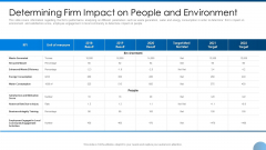 Determining Firm Impact On People And Environment Ppt Summary Template PDF