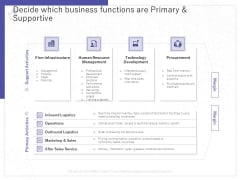 Determining Internalization Externalization Vendors Decide Which Business Functions Are Primary Supportive Background PDF