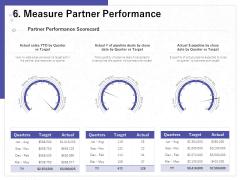 Determining Internalization Externalization Vendors Measure Partner Performance Ideas PDF