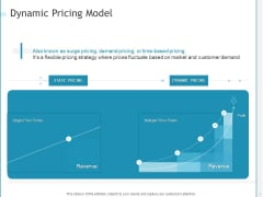 Developing A Right Strategy For Business Dynamic Pricing Model Ideas PDF