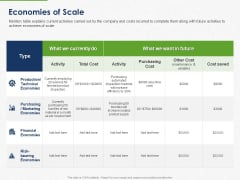 Developing And Creating Corner Market Place Economies Of Scale Ppt PowerPoint Presentation Icon Slides PDF