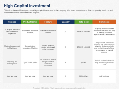 Developing And Creating Corner Market Place High Capital Investment Ppt PowerPoint Presentation Professional Graphics Template PDF