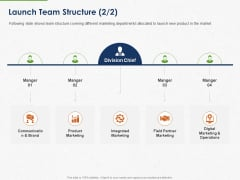 Developing And Creating Corner Market Place Launch Team Structure Communication Ppt PowerPoint Presentation Icon Elements PDF