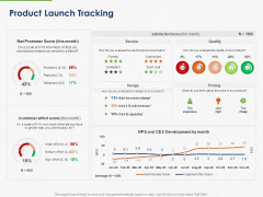 Developing And Creating Corner Market Place Product Launch Tracking Ppt PowerPoint Presentation Outline Icons PDF