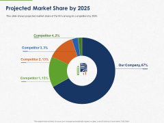 Developing And Creating Corner Market Place Projected Market Share By 2025 Ppt PowerPoint Presentation Model Topics PDF