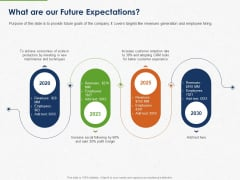 Developing And Creating Corner Market Place What Are Our Future Expectations Ppt PowerPoint Presentation Infographics Summary PDF