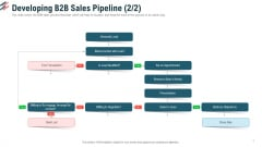 Developing B2B Sales Pipeline Transaction Ppt Portfolio Grid PDF
