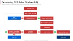 Developing B2b Sales Pipeline Arrange Ppt Gallery Format Ideas PDF
