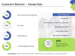 Developing Content Mapping Strategy Customers Behavior Sample Data Ppt Outline Layout PDF