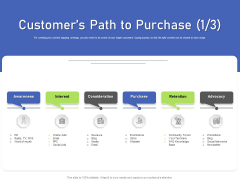 Developing Content Mapping Strategy Customers Path To Purchase Ppt Icon Example File PDF