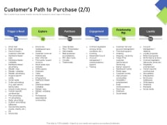 Developing Content Mapping Strategy Customers Path To Purchase Purchase Ppt Layouts Format Ideas PDF
