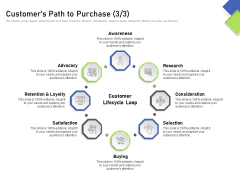 Developing Content Mapping Strategy Customers Path To Purchase Research Ppt Summary Styles PDF