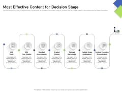 Developing Content Mapping Strategy Most Effective Content For Decision Stage Ppt Pictures Skills PDF
