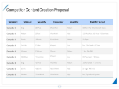 Developing Content Strategy Competitor Content Creation Proposal Ppt Show Master Slide PDF