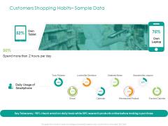 Developing Customer Service Strategy Customers Shopping Habits Sample Data Designs PDF