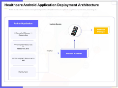 Developing Deploying Android Applications Healthcare Android Application Deployment Architecture Summary PDF