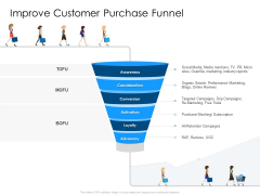 Developing Implementing Organization Marketing Promotional Strategies Improve Customer Purchase Funnel Pictures PDF
