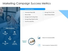 Developing Implementing Organization Marketing Promotional Strategies Marketing Campaign Success Metrics Download PDF