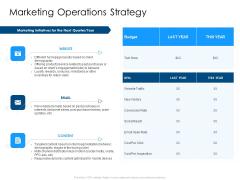 Developing Implementing Organization Marketing Promotional Strategies Marketing Operations Strategy Summary PDF
