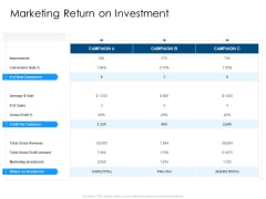 Developing Implementing Organization Marketing Promotional Strategies Marketing Return On Investment Rules PDF