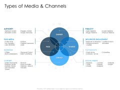 Developing Implementing Organization Marketing Promotional Strategies Types Of Media And Channels Content Icons PDF