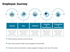 Developing Implementing Strategic HRM Plans Employee Journey Ppt Ideas Aids PDF