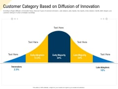 Developing Market Positioning Strategy Customer Category Based On Diffusion Of Innovation Topics PDF