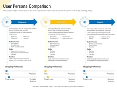 Developing Market Positioning Strategy User Persona Comparison Themes PDF