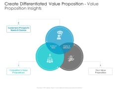 Developing New Sales And Marketing Strategic Approach Create Differentiated Value Proposition And Value Proposition Insights Structure