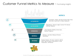 Developing New Sales And Marketing Strategic Approach Customer Funnel Metrics To Measure And Purchasing Insights Portrait