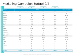 Developing New Sales And Marketing Strategic Approach Marketing Campaign Budget Online Ppt PowerPoint Presentation Summary Deck PDF