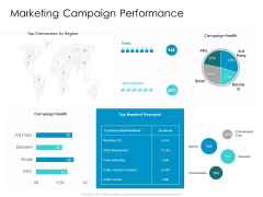 Developing New Sales And Marketing Strategic Approach Marketing Campaign Performance Ppt PowerPoint Presentation Professional Mockup PDF