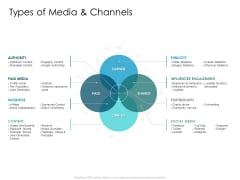 Developing New Sales And Marketing Strategic Approach Types Of Media And Channels Ppt PowerPoint Presentation File Design Inspiration PDF
