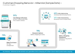 Developing New Sales And Marketing Strategic Shopping Behavior Millennial Sample Data And Customer Insights Summary