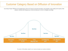 Developing New Trade Name Idea Customer Category Based On Diffusion Of Innovation Ppt Infographics Templates PDF