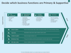 Developing Organization Partner Strategy Decide Which Business Functions Are Primary And Supportive Sample