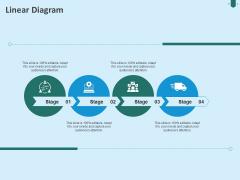 Developing Organization Partner Strategy Linear Diagram Ppt Portfolio Example PDF