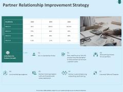 Developing Organization Partner Strategy Partner Relationship Improvement Strategy Ppt Ideas Images PDF